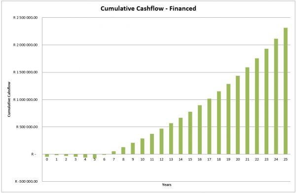 Solar system Edit Cumulative cash flow - Financed