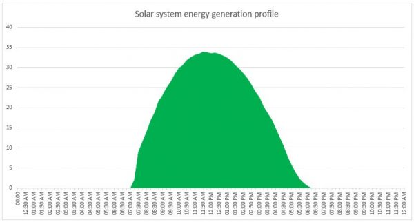 Typical solar power plant energy generation profile
