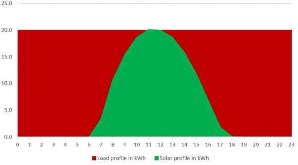 Load profile and solar generation profile