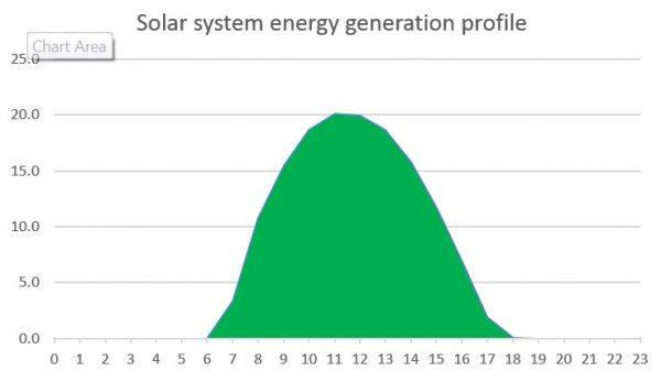 Solar system generation profile