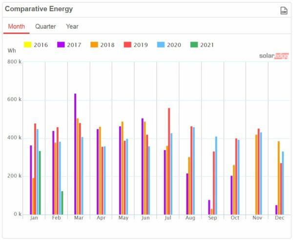 SolarEdge comparite Energy Graph